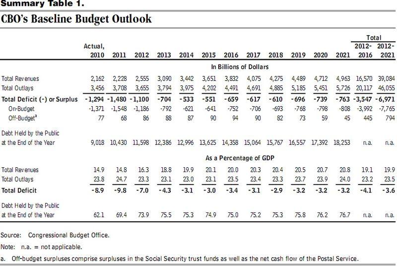 CBO Summary